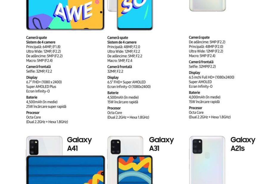 Samsung lanseaza seria A 2020
